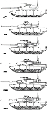 M1 Variants Comparison